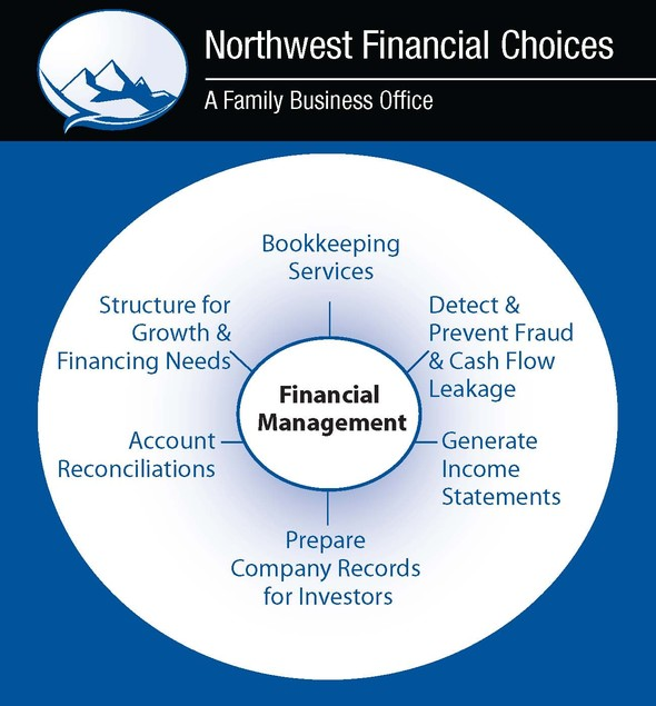 Financial Management and Bookkeeping